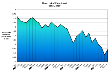 Moon Lake Water Levels for 2002-2007