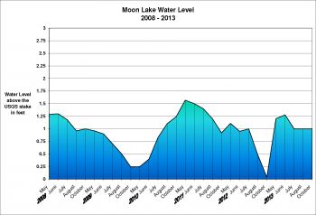 Moon Lake Water Levels for 2008-2013